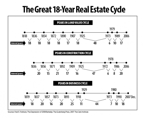 18-year-economic-cycle