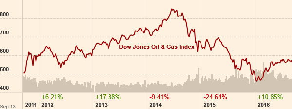 dj-oil-and-gas-index
